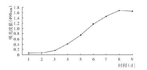 TMM法生长曲线绘制实验结果